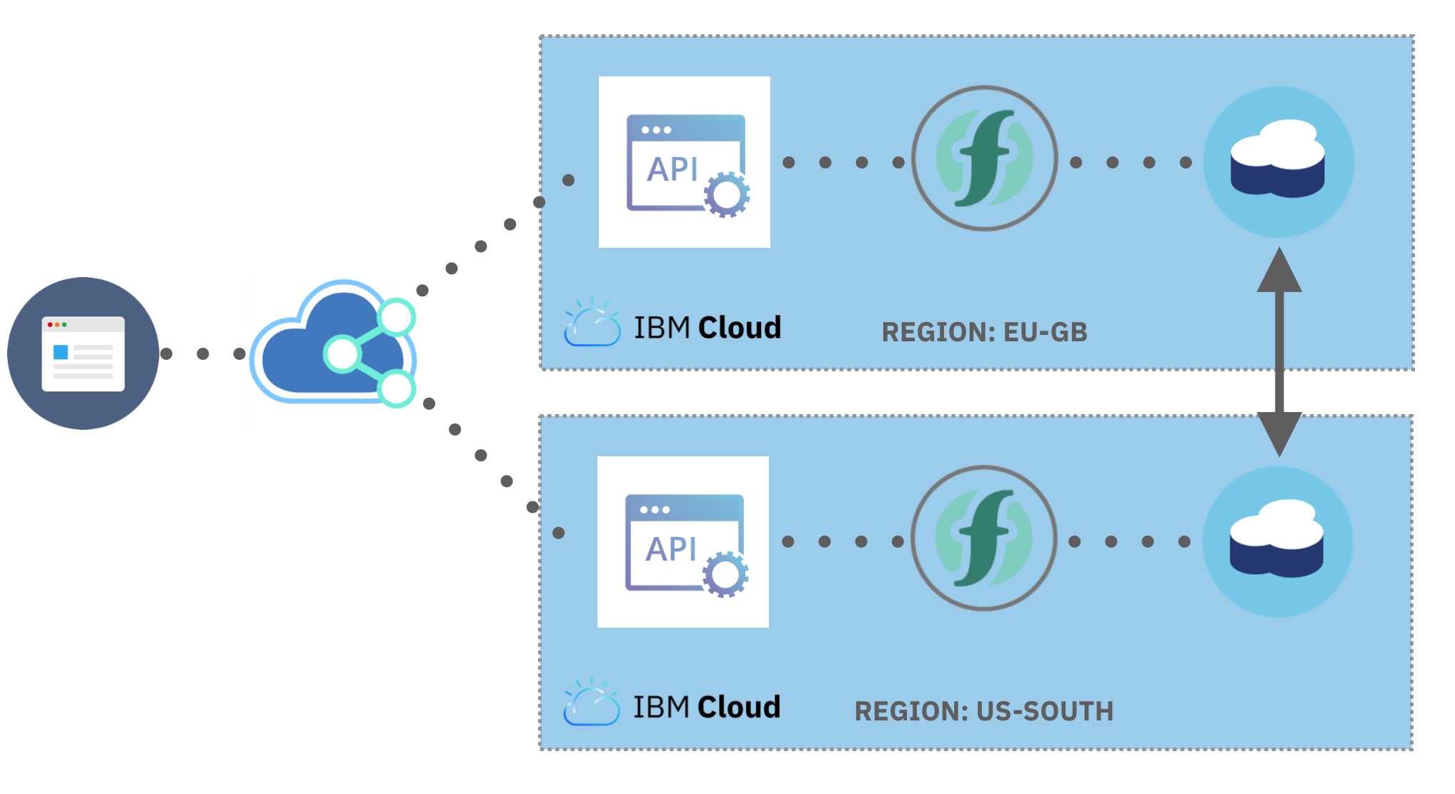 Highly Available Serverless Apps With Cloudant's Cross-Region