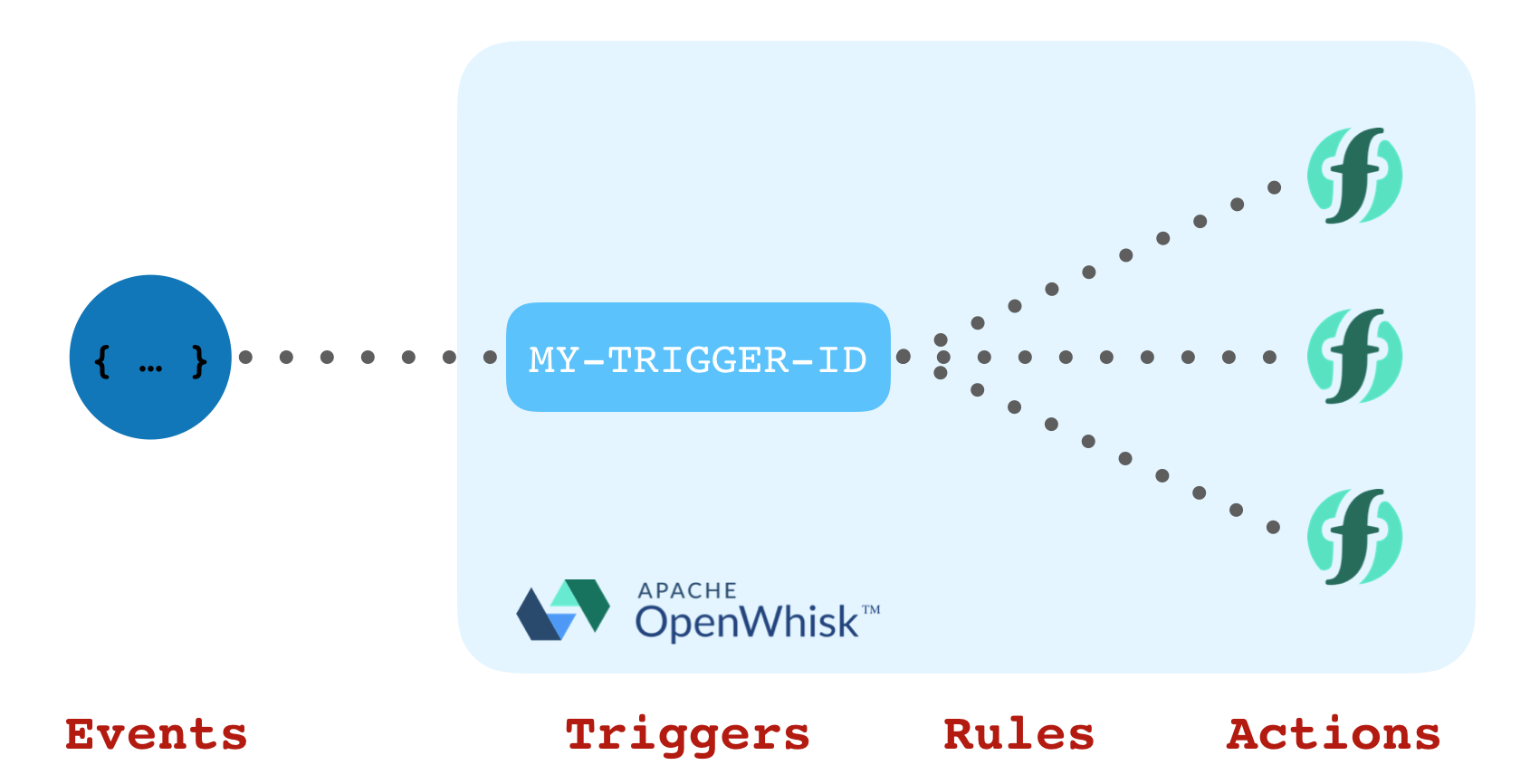Loosely-coupled Serverless Functions With Apache Openwhisk