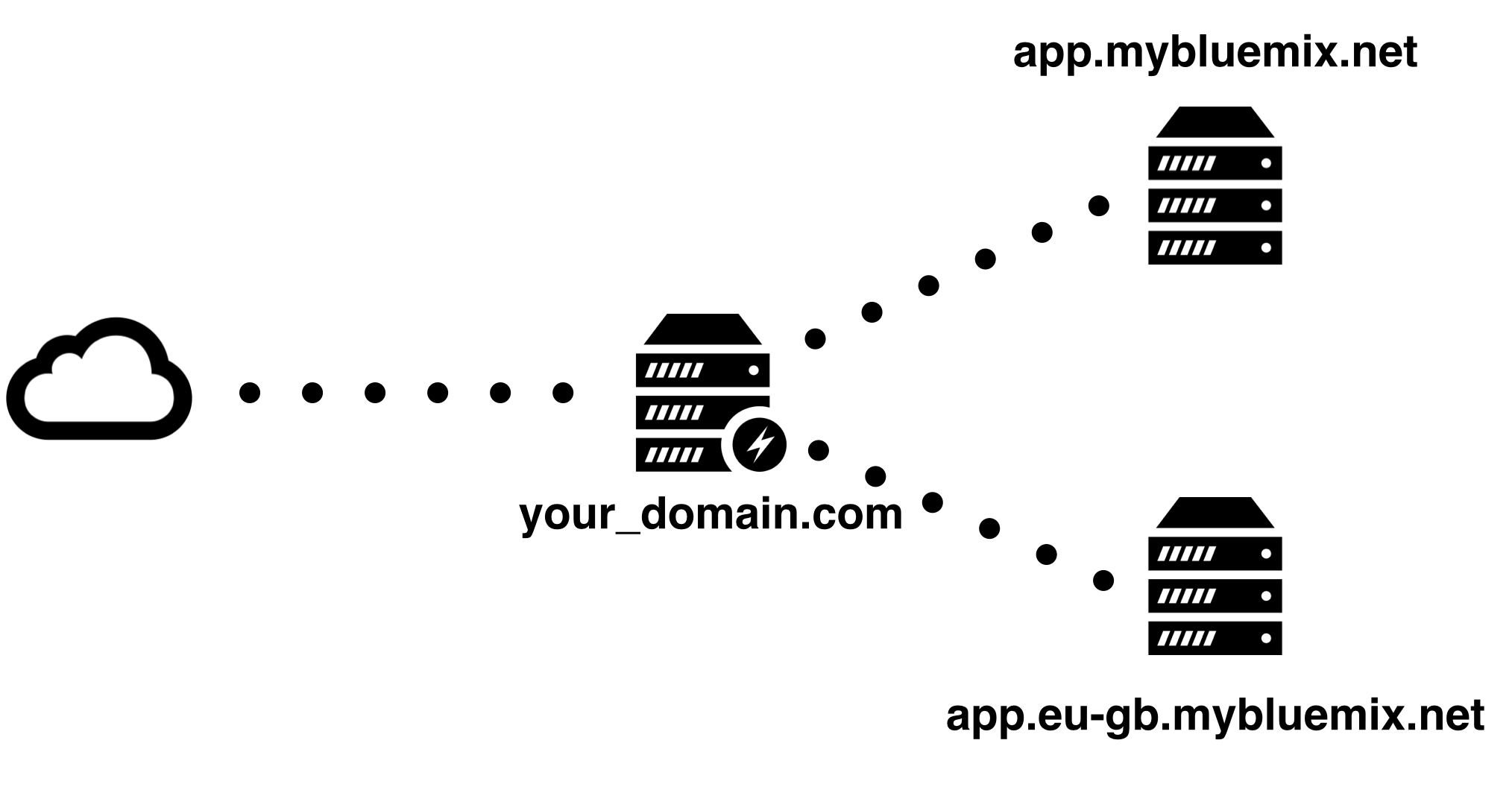 Location-Based Cloud Foundry Applications using Nginx and